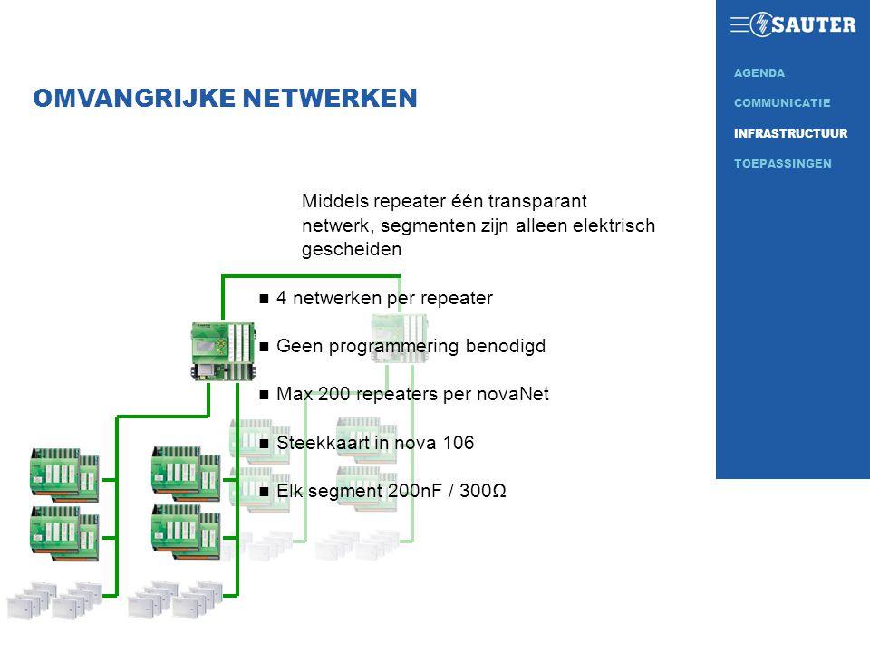 OMVANGRIJKE NETWERKEN
