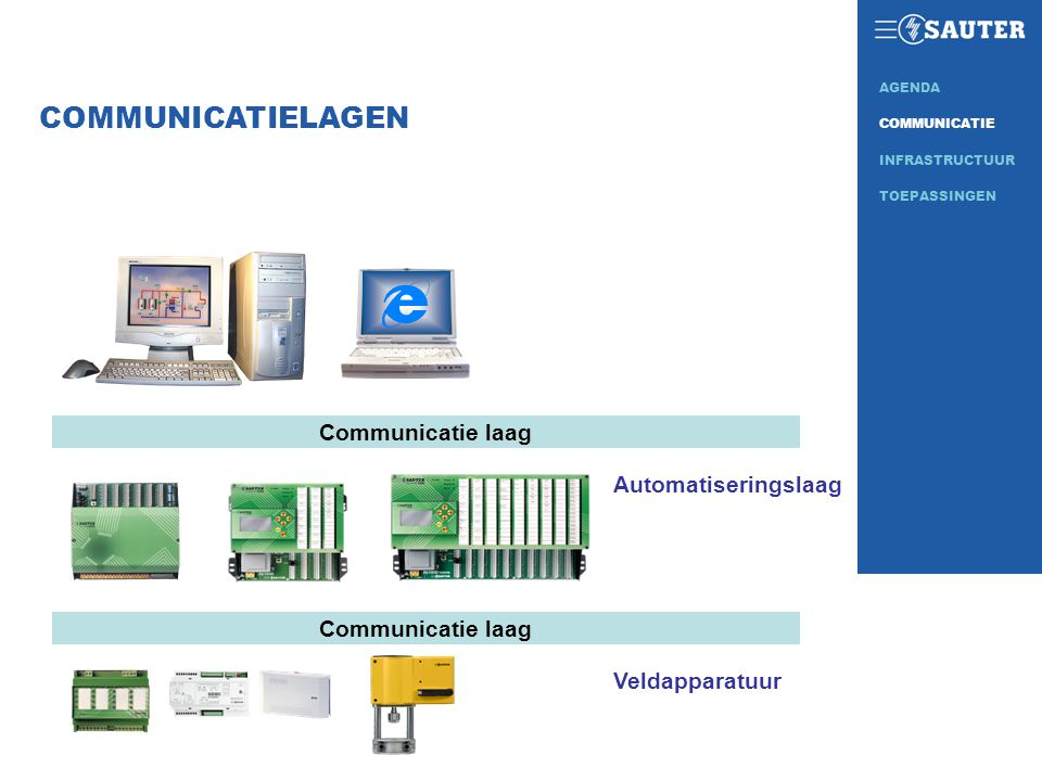 COMMUNICATIELAGEN Communicatie laag Automatiseringslaag