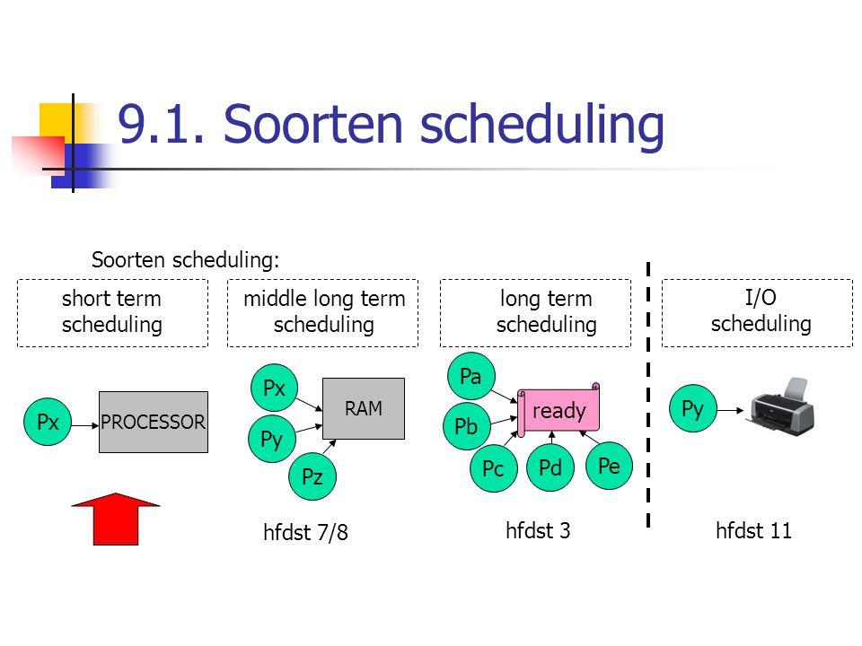 9.1. Soorten scheduling Soorten scheduling: short term scheduling