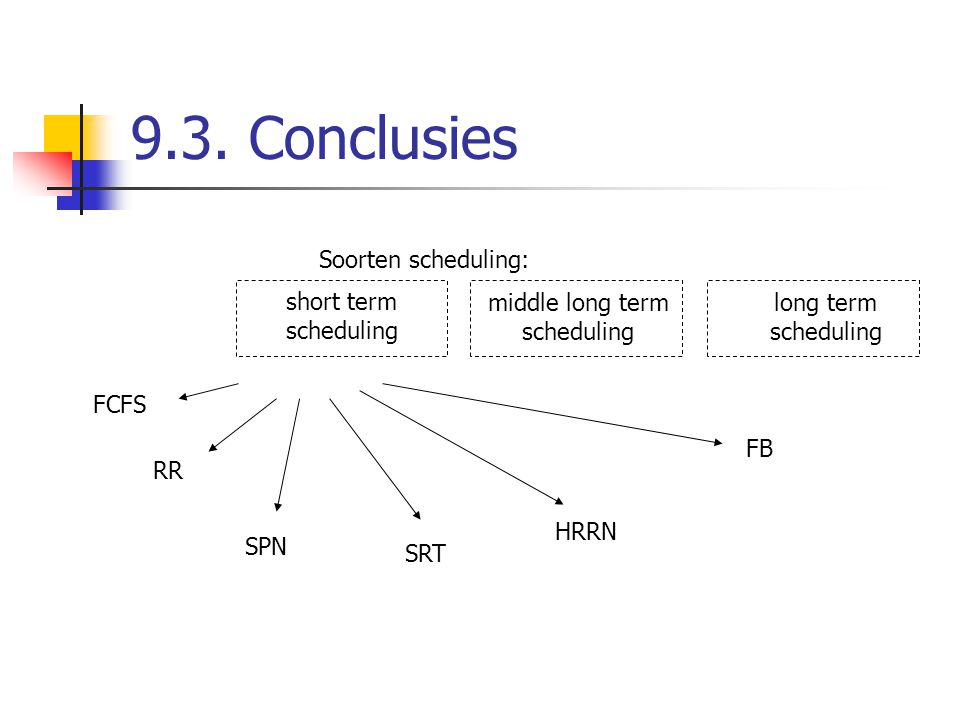 9.3. Conclusies Soorten scheduling: short term scheduling
