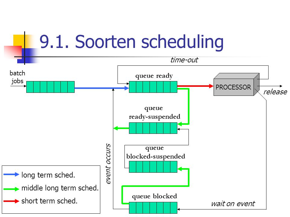 9.1. Soorten scheduling time-out queue ready release queue