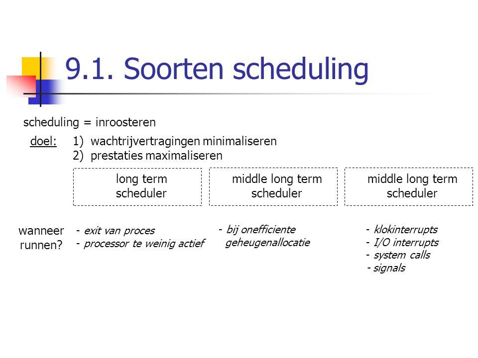 scheduling = inroosteren