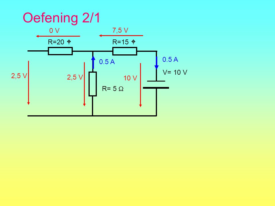 Oefening 2/1 0 V 7,5 V R=20  R=15  R= 5  0.5 A 0.5 A 2,5 V 2,5 V