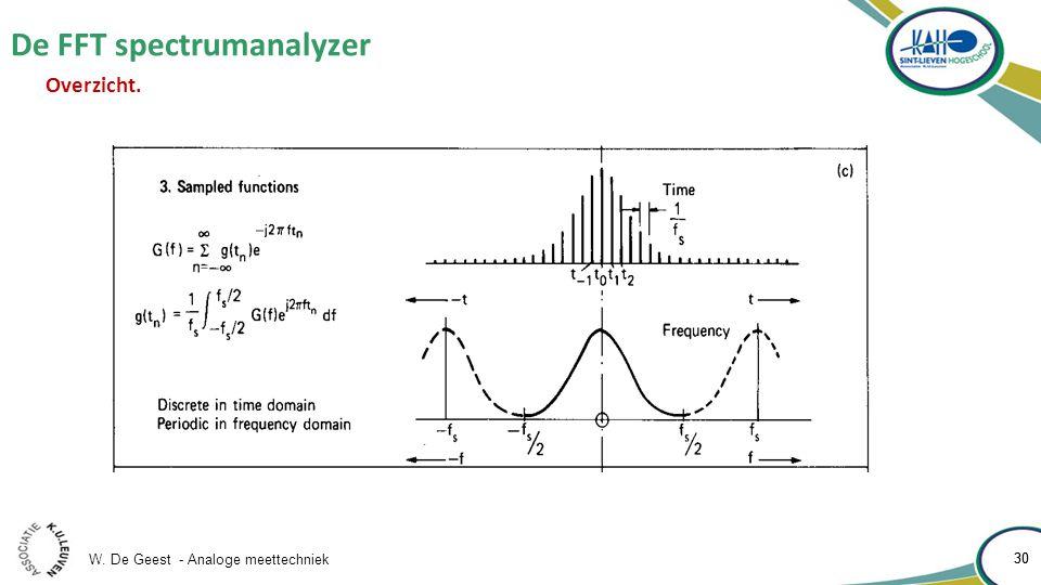De FFT spectrumanalyzer