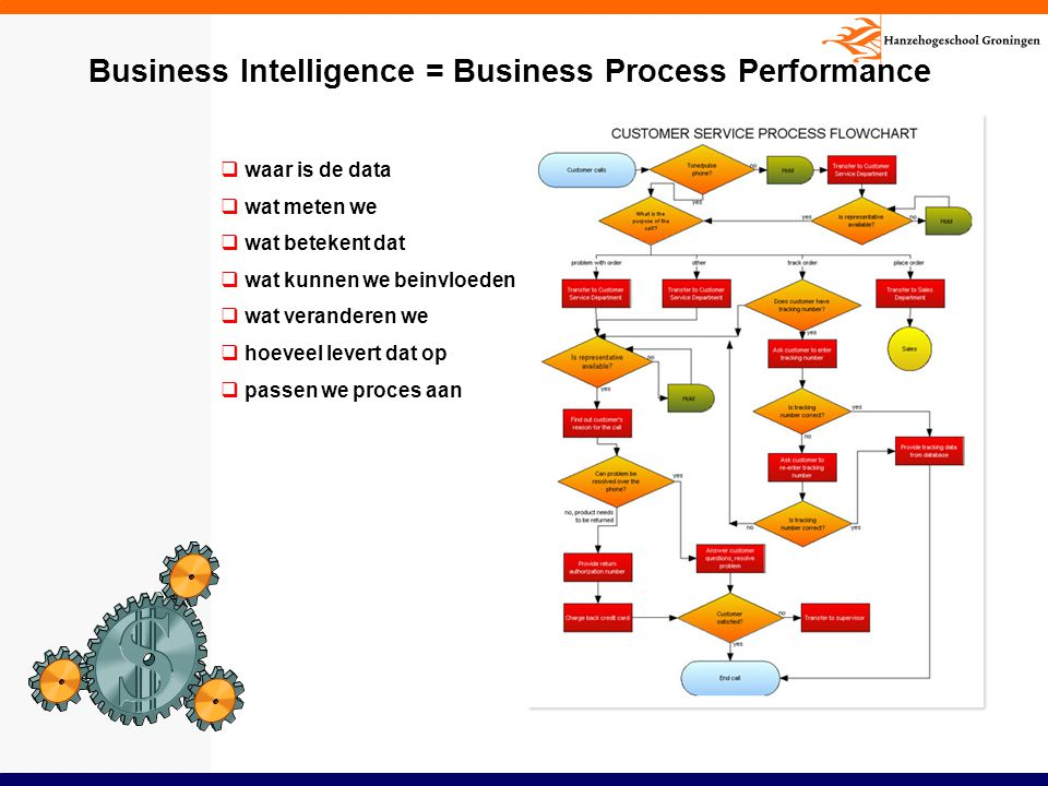 Business Intelligence = Business Process Performance