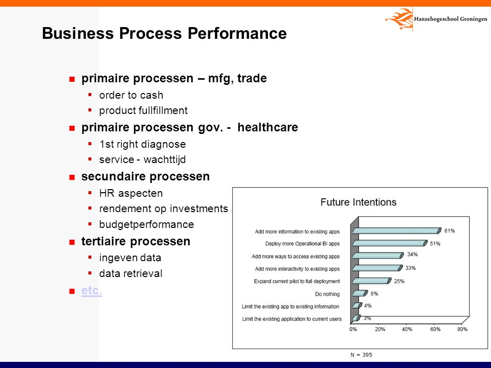 Business Process Performance