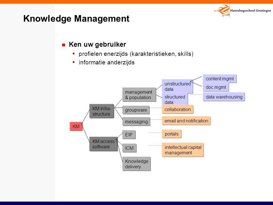 Knowledge Management Ken uw gebruiker