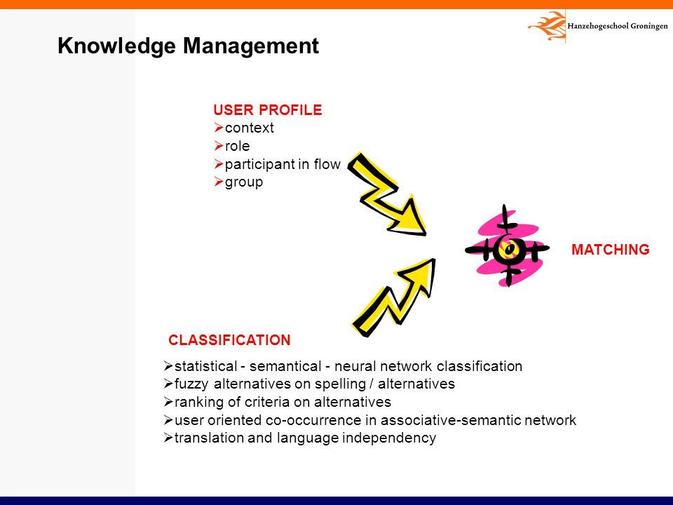 Knowledge Management USER PROFILE context role participant in flow