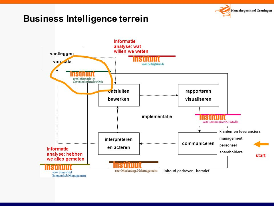 Business Intelligence terrein