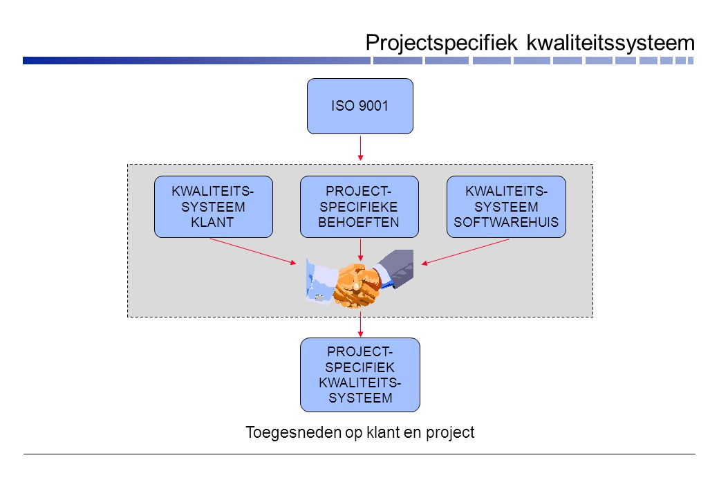 Projectspecifiek kwaliteitssysteem