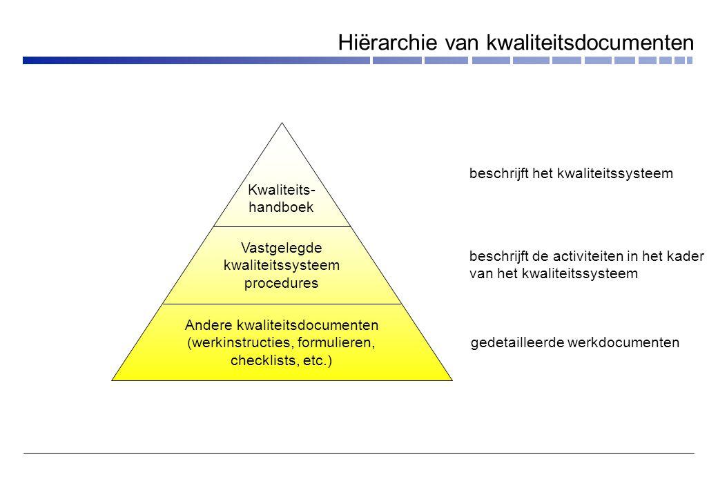 Hiërarchie van kwaliteitsdocumenten