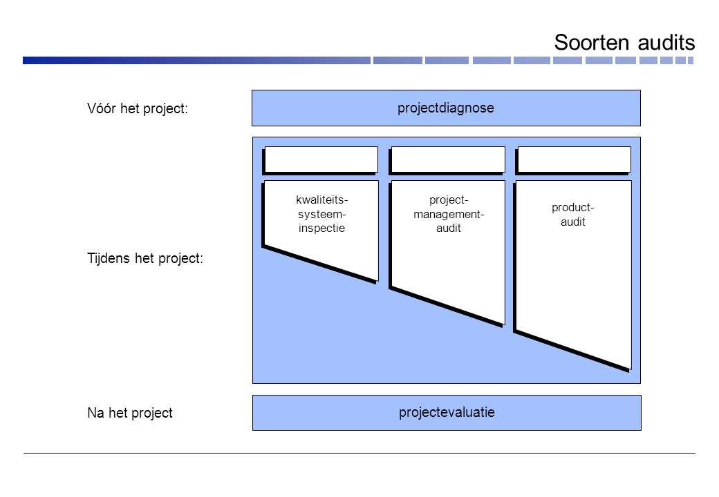 Soorten audits projectdiagnose Vóór het project: Tijdens het project: