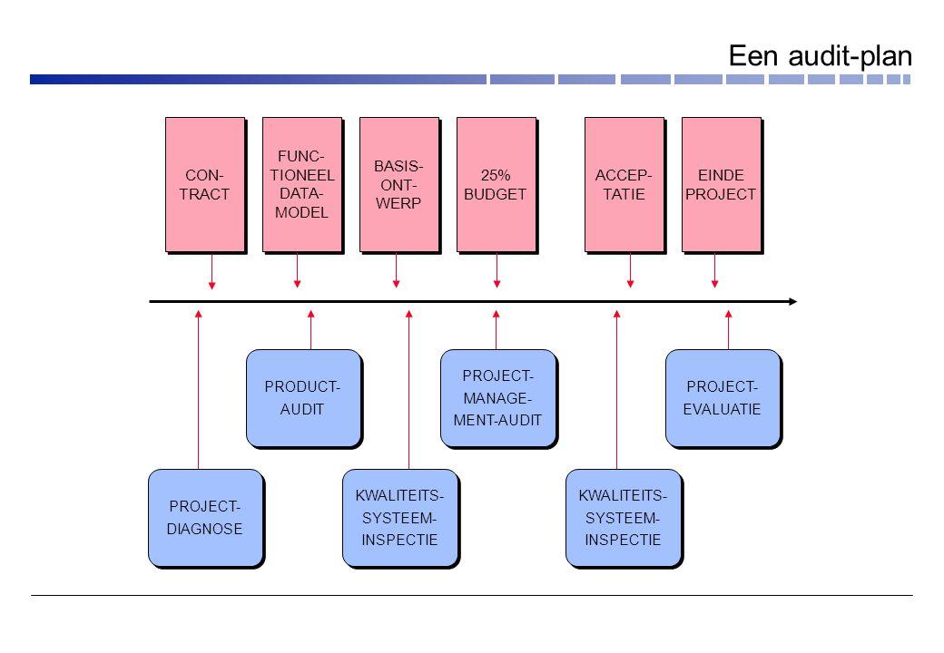 Een audit-plan CON- TRACT FUNC- TIONEEL DATA- MODEL BASIS- ONT- WERP