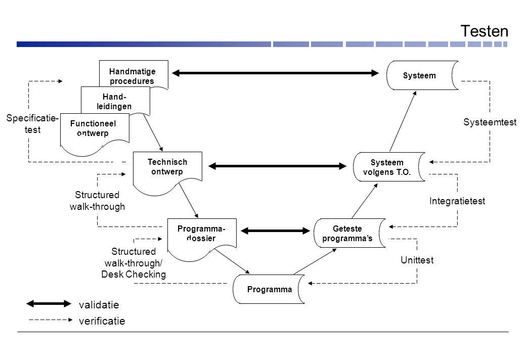 Testen validatie verificatie Specificatie- test Systeemtest Structured