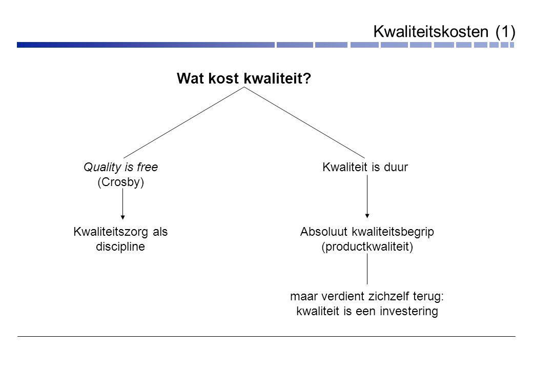 Kwaliteitskosten (1) Wat kost kwaliteit Quality is free (Crosby)