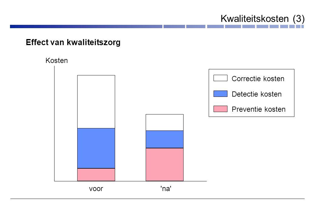 Kwaliteitskosten (3) Effect van kwaliteitszorg Kosten Correctie kosten