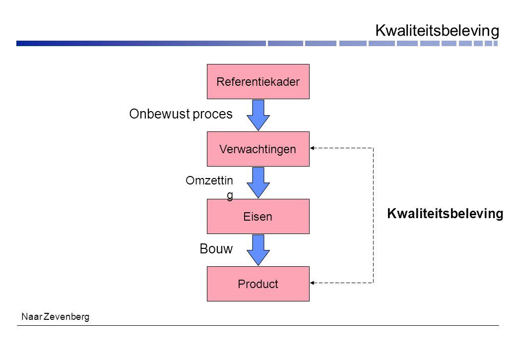 Kwaliteitsbeleving Onbewust proces Kwaliteitsbeleving Bouw