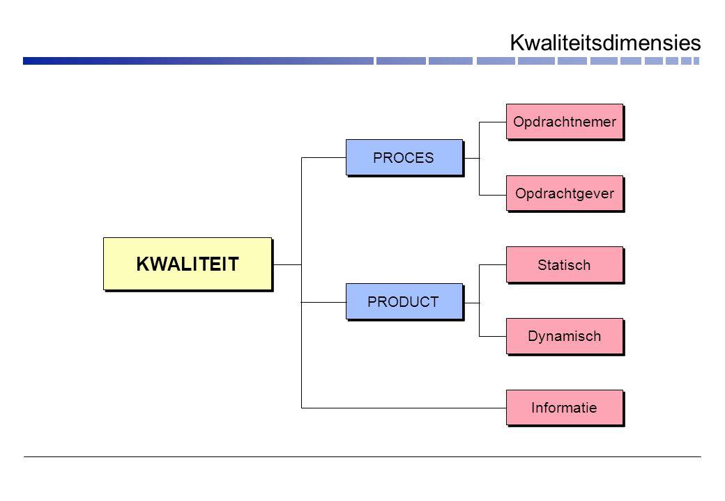 Kwaliteitsdimensies KWALITEIT Opdrachtnemer PROCES Opdrachtgever