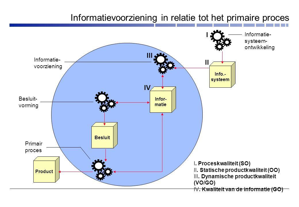Informatievoorziening in relatie tot het primaire proces