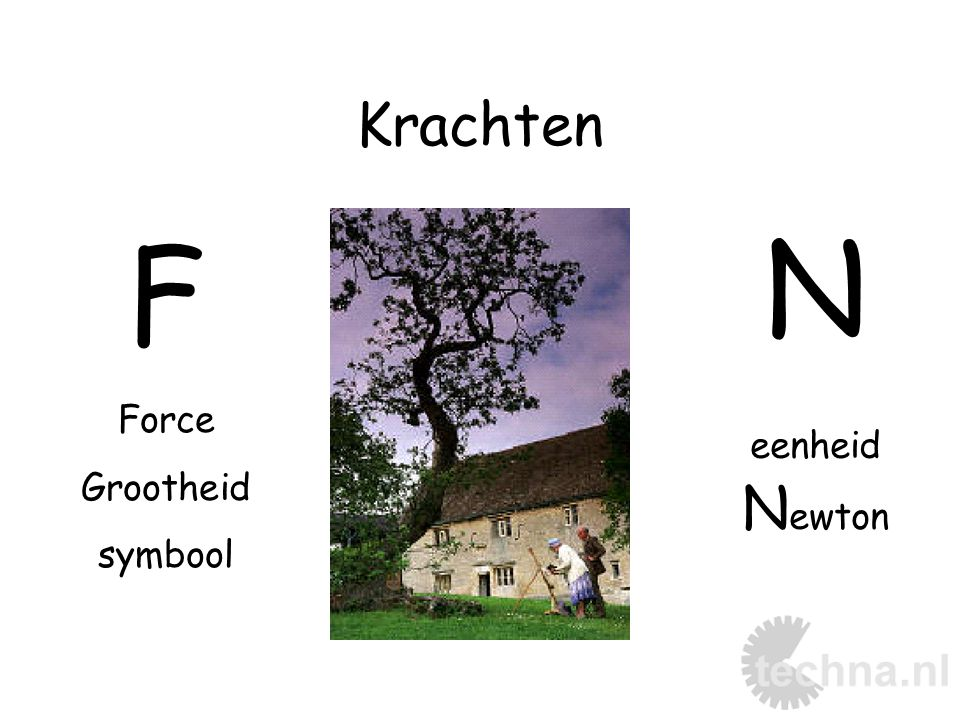 Krachten N eenheid Newton F Force Grootheid symbool