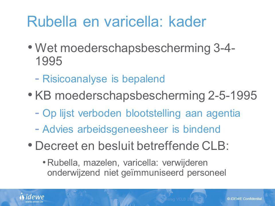 Rubella en varicella: kader