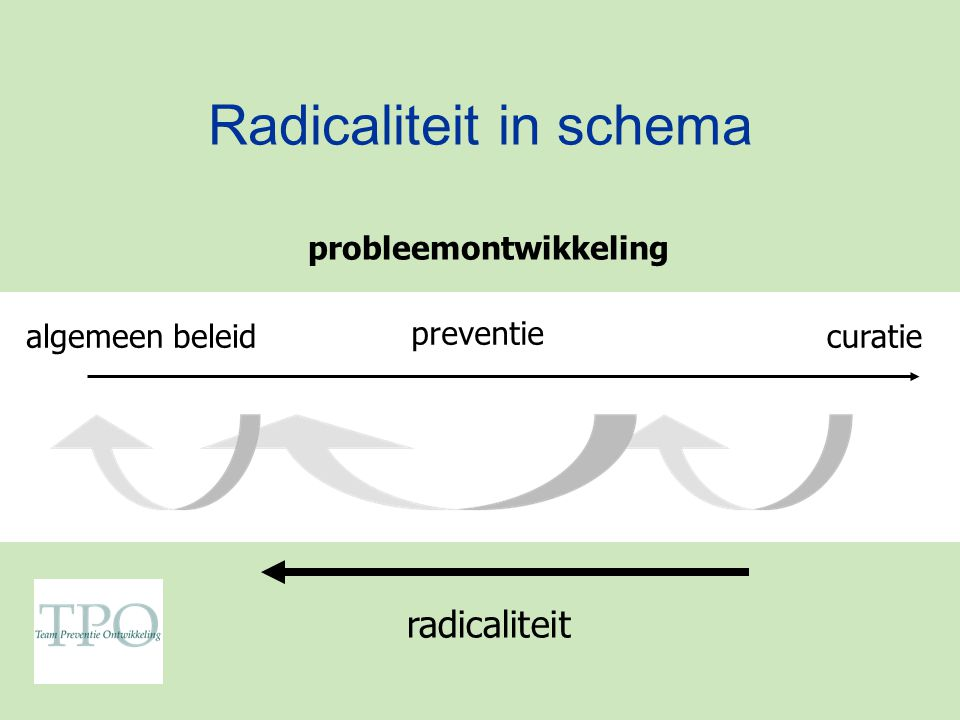 Radicaliteit in schema