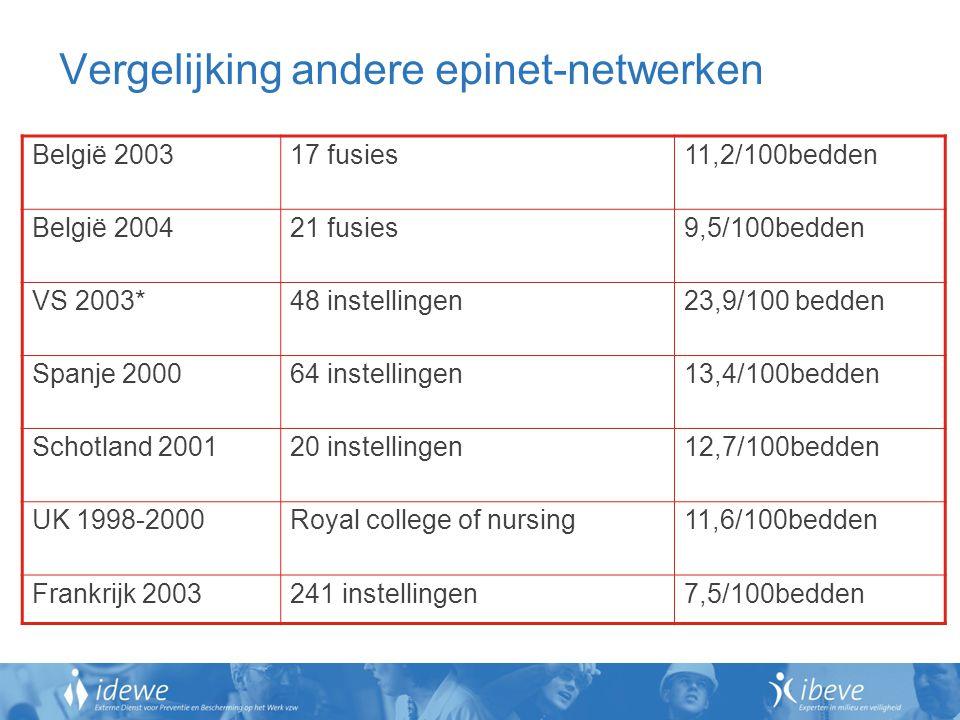 Vergelijking andere epinet-netwerken