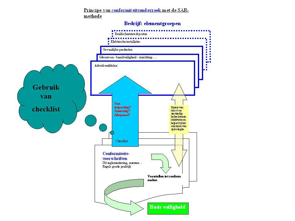 Gebruik van checklist Principe van conformiteitsnazicht - checklist...