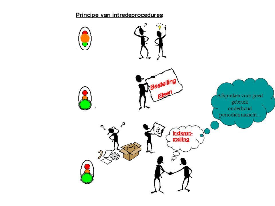 Afspraken voor goed gebruik onderhoud periodiek nazicht...