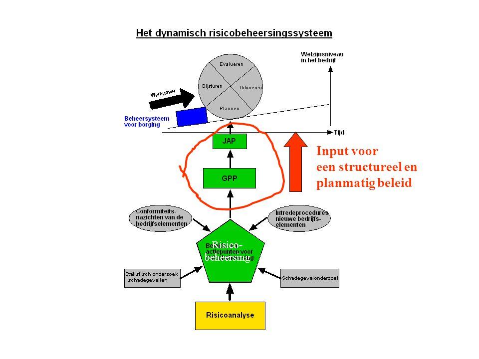 Input voor een structureel en planmatig beleid Risico- beheersing