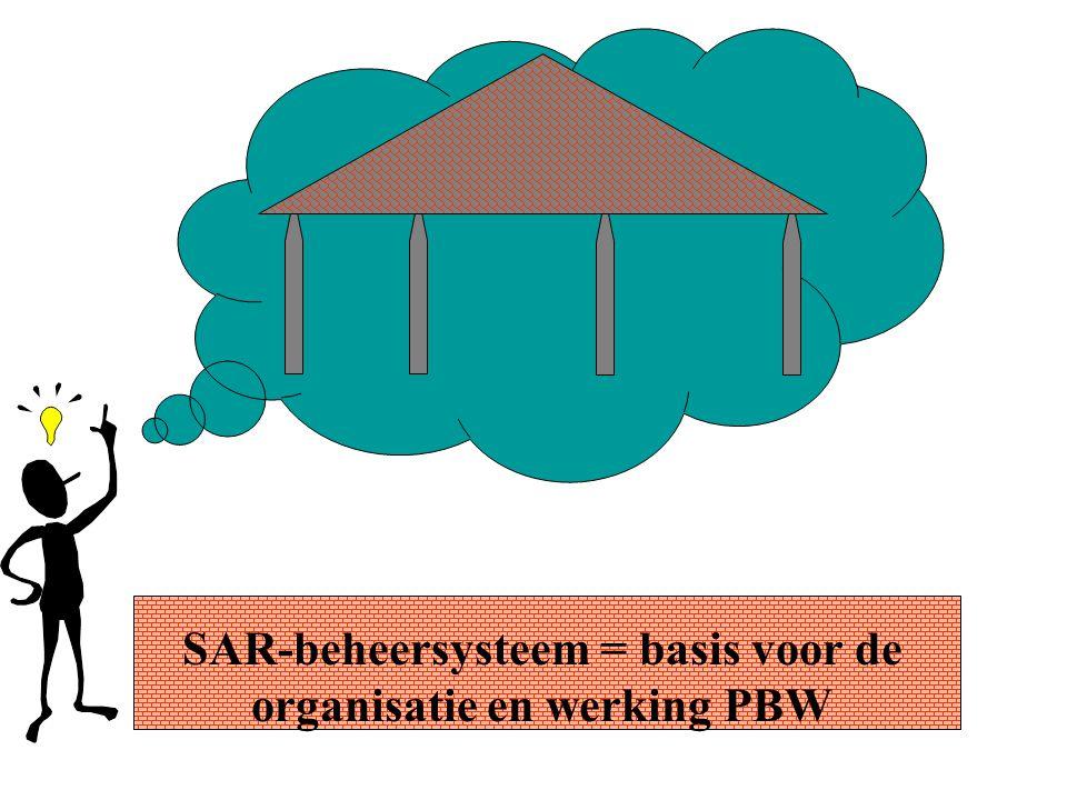 SAR-beheersysteem = basis voor de organisatie en werking PBW
