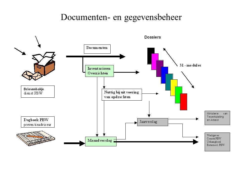 Documenten- en gegevensbeheer