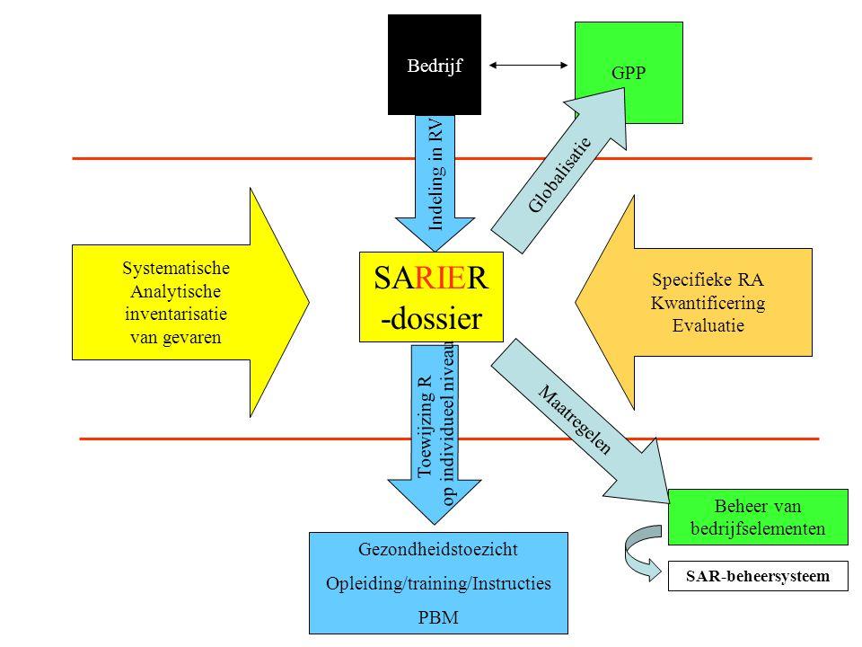 SARIER-dossier Bedrijf GPP Globalisatie Indeling in RV Systematische