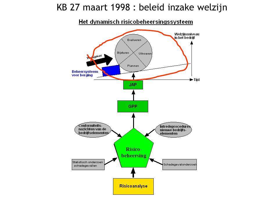 KB 27 maart 1998 : beleid inzake welzijn