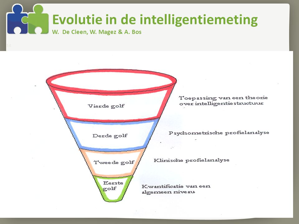 Evolutie in de intelligentiemeting W. De Cleen, W. Magez & A. Bos