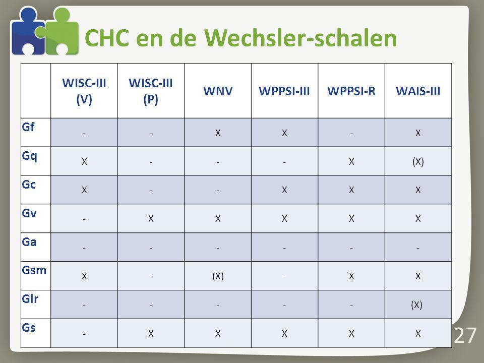 CHC en de Wechsler-schalen