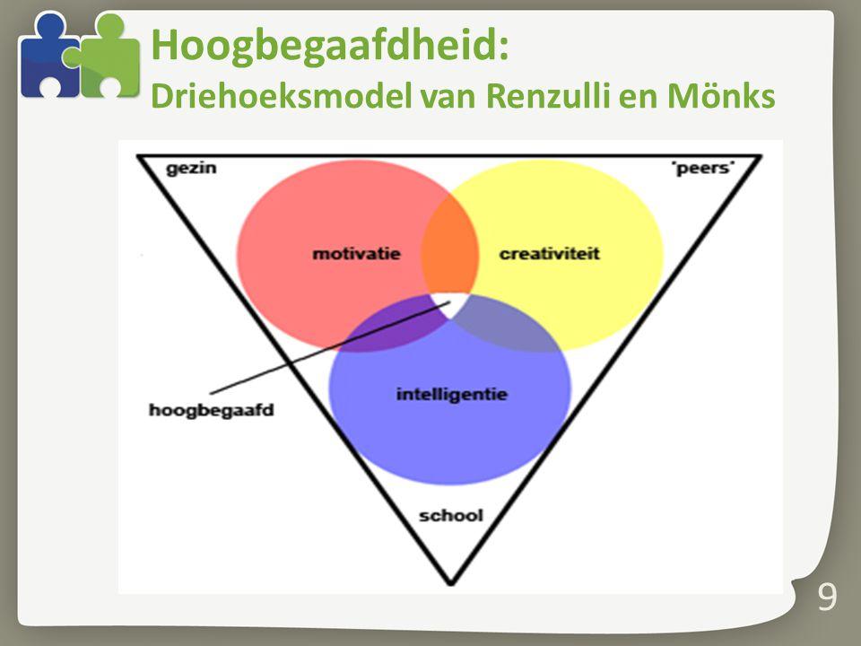 Hoogbegaafdheid: Driehoeksmodel van Renzulli en Mönks