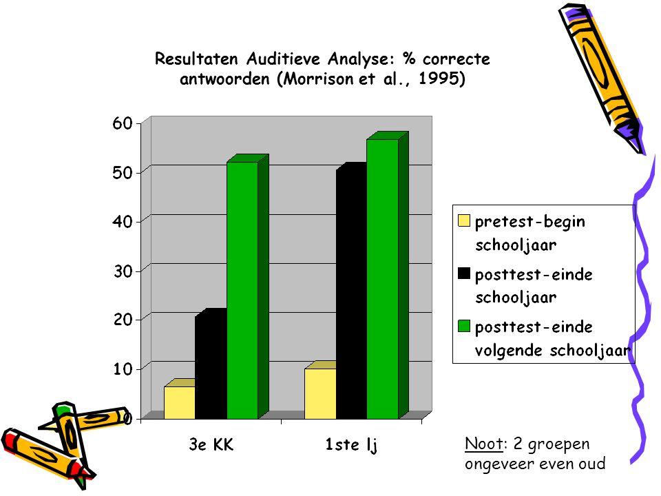 Resultaten Auditieve Analyse: % correcte antwoorden (Morrison et al