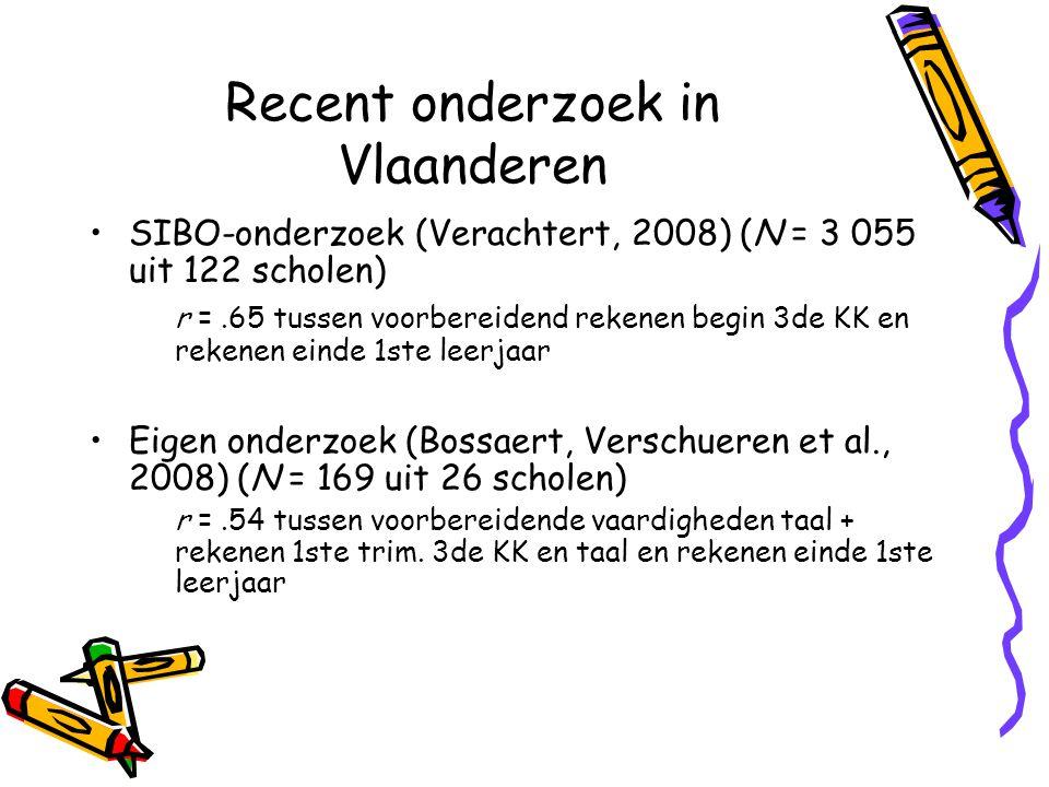 Recent onderzoek in Vlaanderen