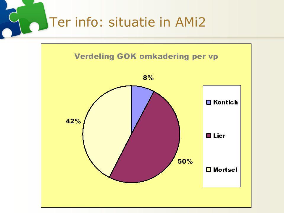 Ter info: situatie in AMi2