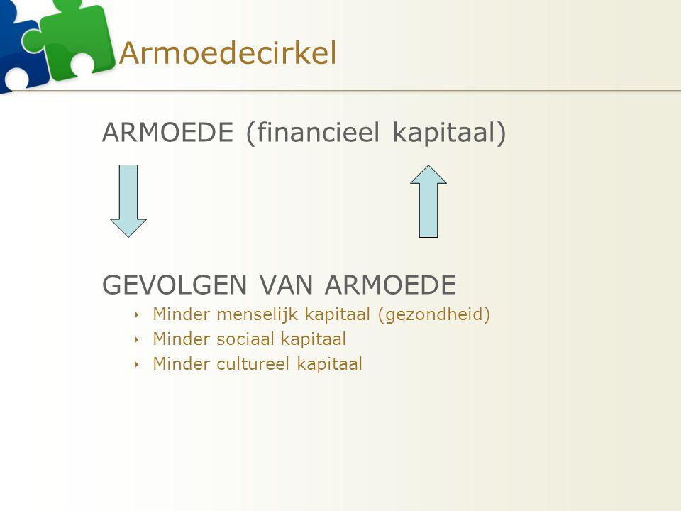 Armoedecirkel ARMOEDE (financieel kapitaal) GEVOLGEN VAN ARMOEDE