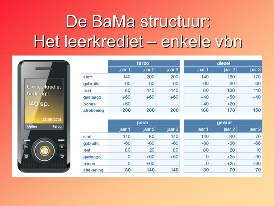 De BaMa structuur: Het leerkrediet – enkele vbn