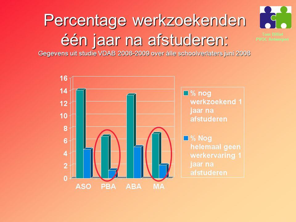 Percentage werkzoekenden één jaar na afstuderen: Gegevens uit studie VDAB 2008-2009 over àlle schoolverlaters juni 2008