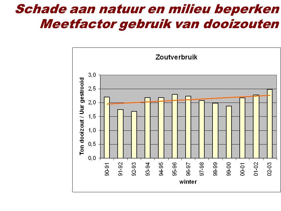 Schade aan natuur en milieu beperken Meetfactor gebruik van dooizouten