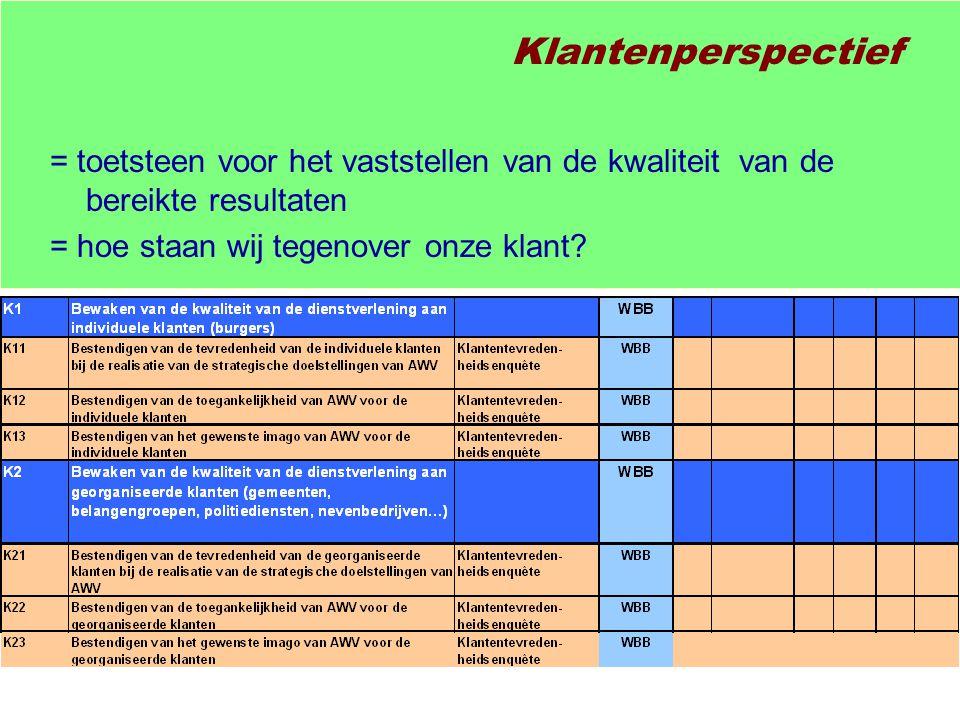 Klantenperspectief = toetsteen voor het vaststellen van de kwaliteit van de bereikte resultaten.