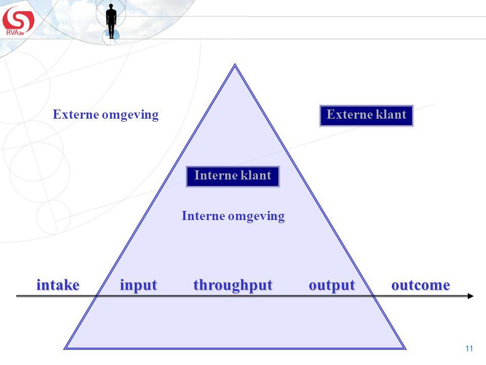 intake input throughput output outcome