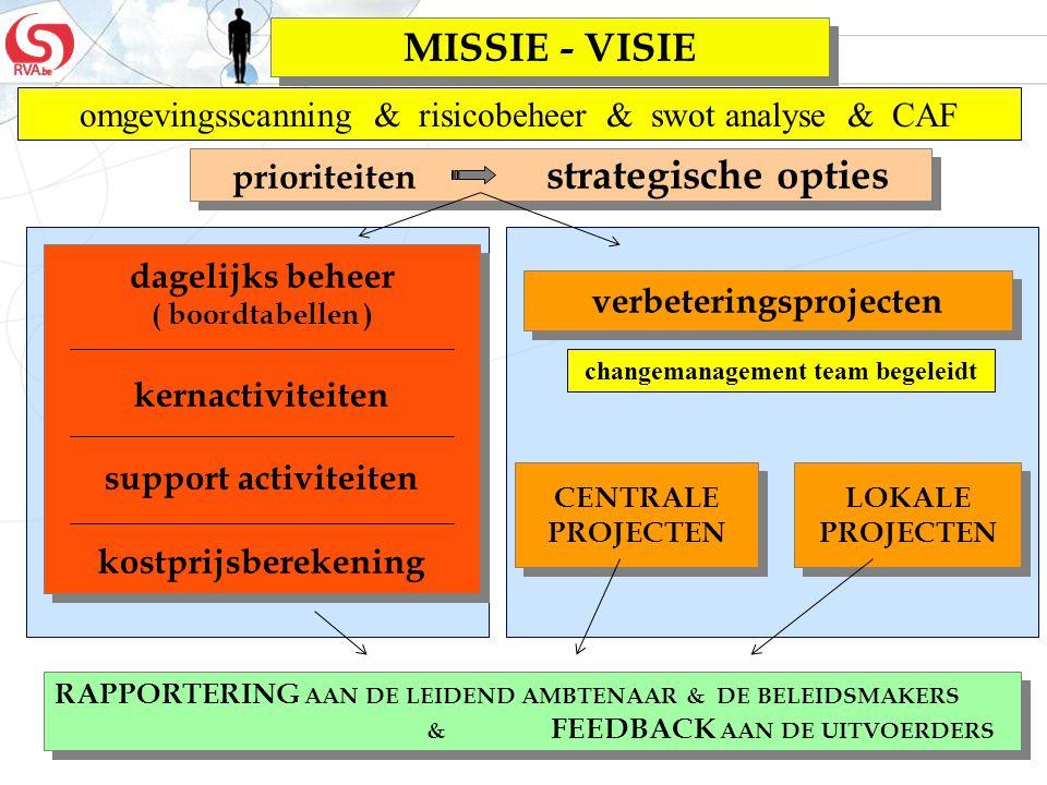 MISSIE - VISIE omgevingsscanning & risicobeheer & swot analyse & CAF
