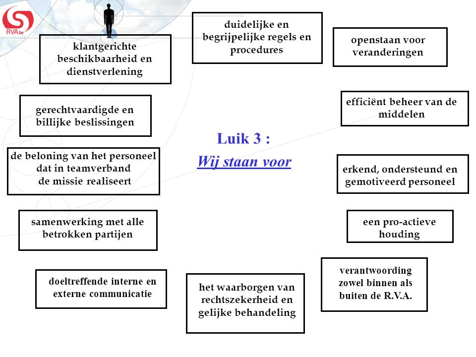 duidelijke en begrijpelijke regels en procedures