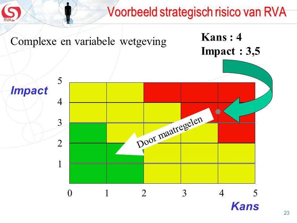 Voorbeeld strategisch risico van RVA