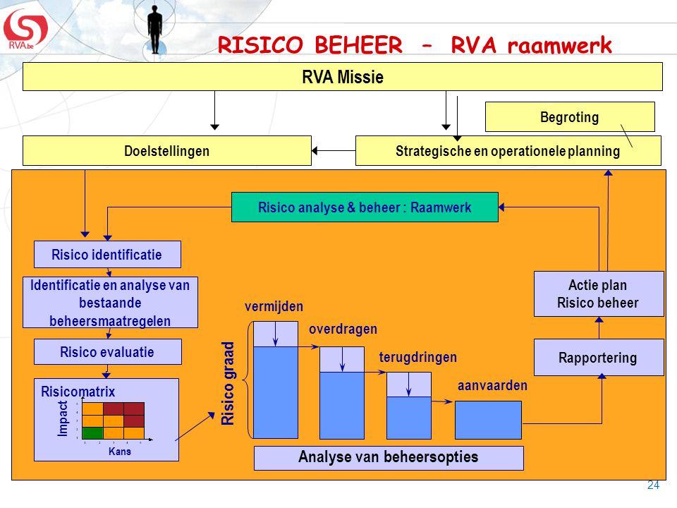 RISICO BEHEER – RVA raamwerk